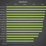 Nexus 6 – test, Quadrant