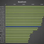 Lenovo P70 – test výkonu, Quadrant