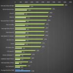Prestigio MultiPad Consul 7008 4G – test výkonu, GeekBench 3