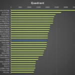 Sony Xperia M4 Aqua –  test výkonu, Quadrant