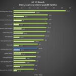 Vodafone Smart ultra 6 – test výkonu, SD Bench