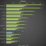 Vodafone Smart ultra 6 – test výkonu, vellamo