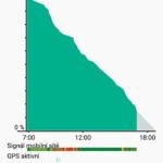 Sony Xperia Z5 Compact – výdrž baterie (1)