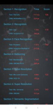 Podrobné výsledky AI Benchmark